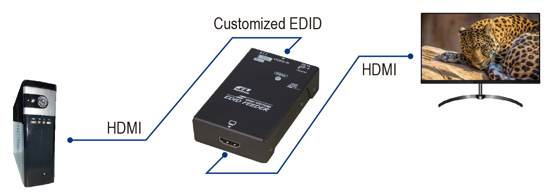 How to Use VDDC-100HDMI Model HDMI EDID Feeder?
