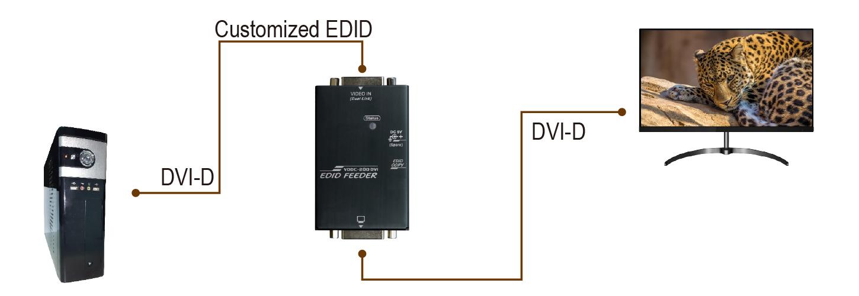 proimages/Connection_/EDID_Feeder_Booster_Converter/CP-VDDC-200DVI.JPG