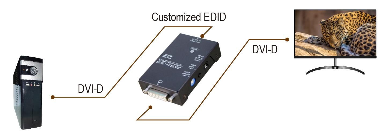 proimages/Connection_/EDID_Feeder_Booster_Converter/CP-VDDC-220DVI.JPG