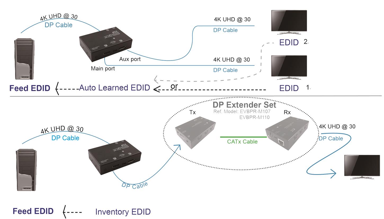 proimages/Connection_/EDID_Feeder_Booster_Converter/CP-VDDC-400DP.jpg