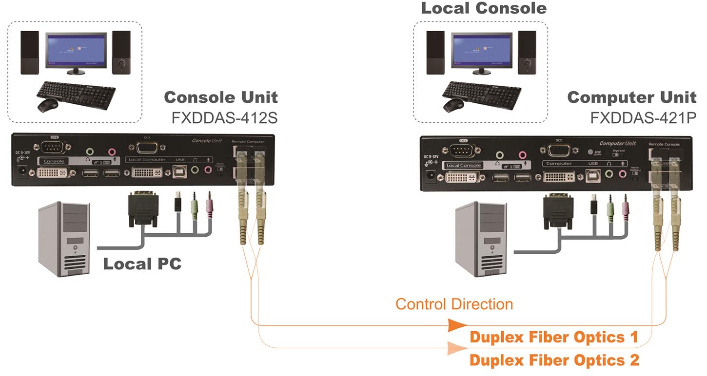 proimages/Connection_/Fiber_Extender/CP-FXDDAS-M422.JPG