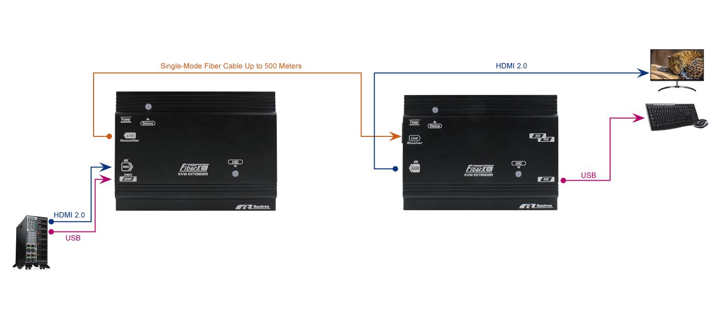 True 4K HDMI 2.0 Fiber KVM Extender over Fiber with USB and 10G SFP Module and 500M