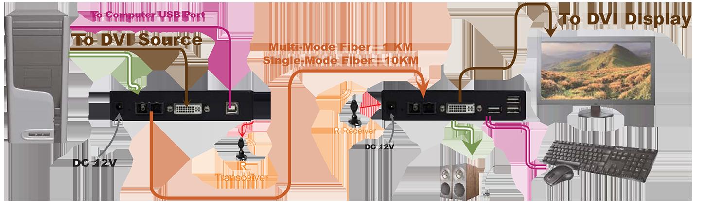 proimages/Connection_/Fiber_Extender/FXDA-M043__M033.png