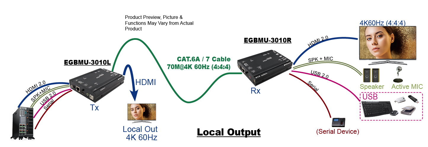 proimages/Connection_/HDBaseT/CP-EGBMU-M3010_Local.jpg