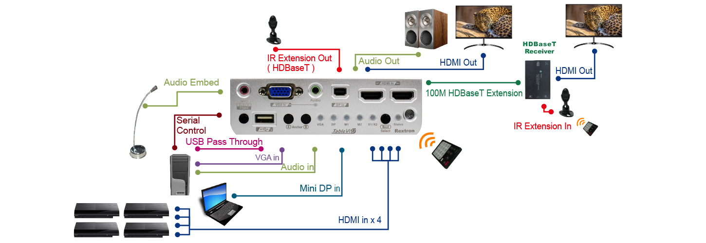 proimages/Connection_/HDBaseT/CP-TBV-AUA0219.jpg