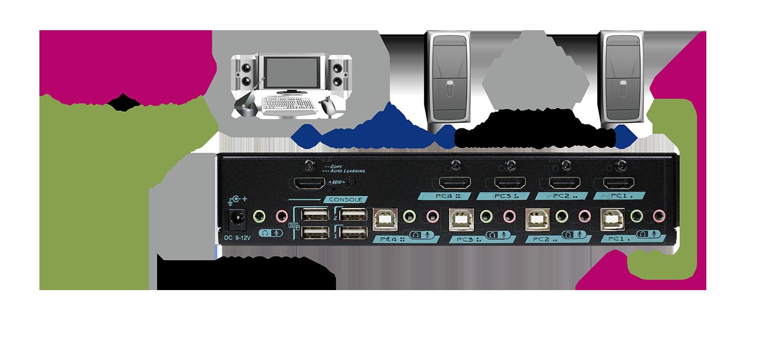 4K@60Hz(4:4:4) 18G HDMI 4-Port KVM Switch with USB 2.0, Audio & Hotkey Contro