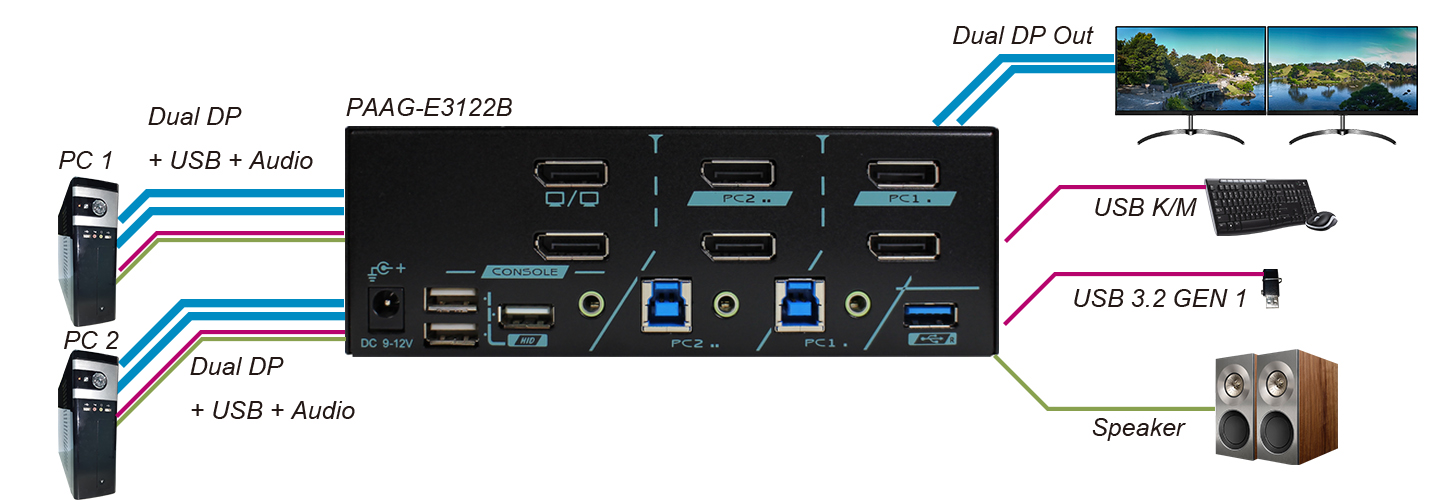 proimages/Connection_/KVM_switch_/SS/CP-PAAG-E3122B.jpg