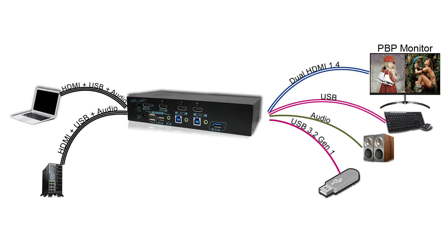 2 Ports Full-Frame PBP 4K HDMI KVM Switch With Mouse Roaming Function