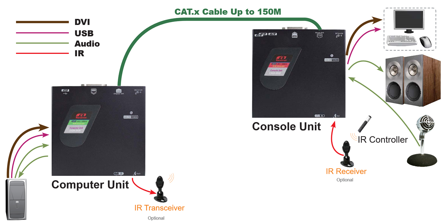 proimages/Connection_/LAN_CAT5_Extender/CP-EXDA-M043.JPG