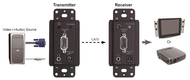 proimages/Connection_/LAN_CAT5_Extender/EVA-A20WL__WR.jpg