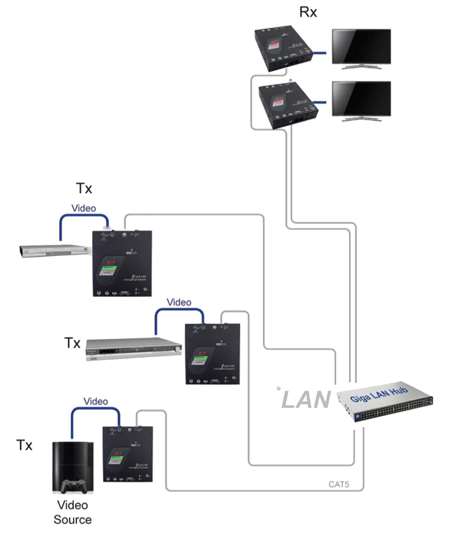 proimages/Connection_/LAN_CAT5_Extender/NVXM-M31M32.png