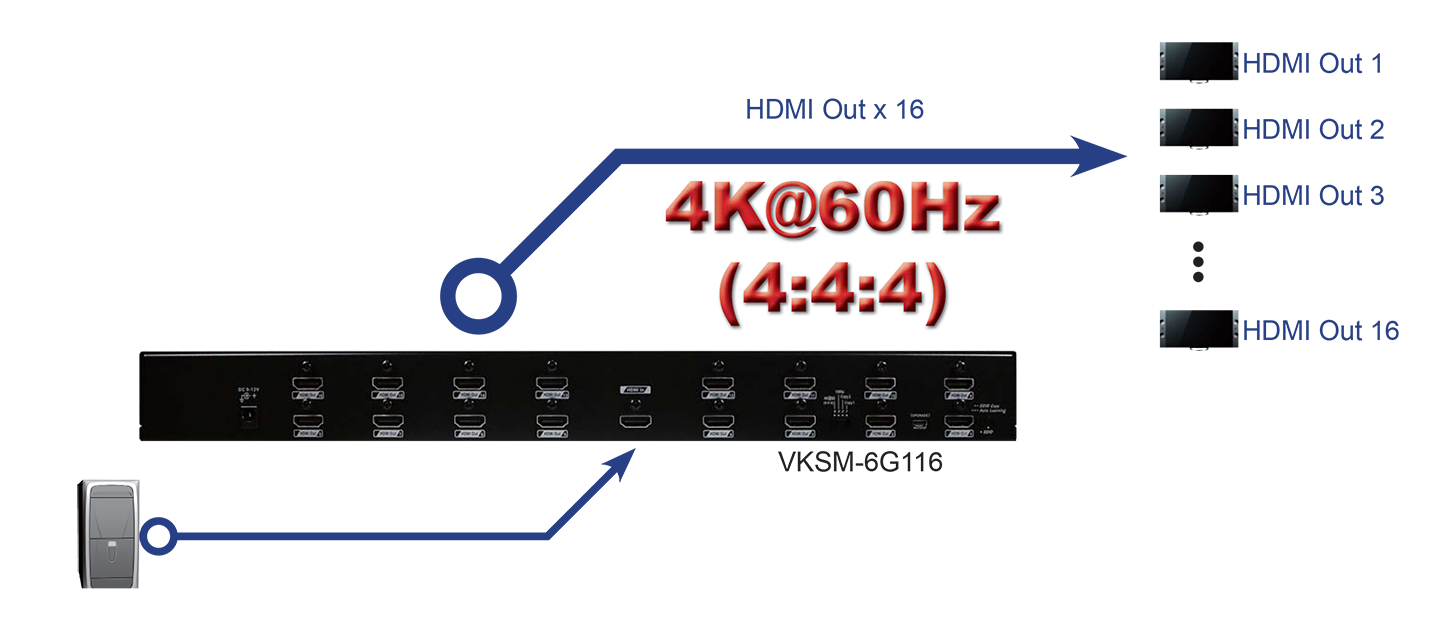 4K 60Hz (4:4:4) 16 Port HDMI 2.0 Splitter with Easy Scaling Function