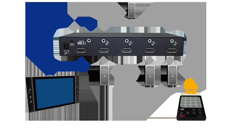 2560P 2 Port DisplayPort Switch
