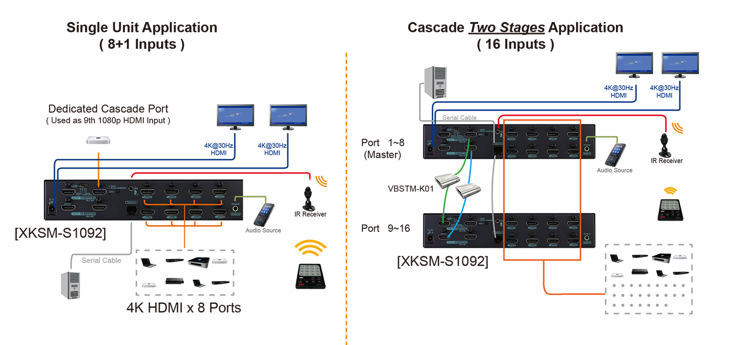 proimages/Connection_/Switch_Splitter/XKSM-S1092(2_Stage).png