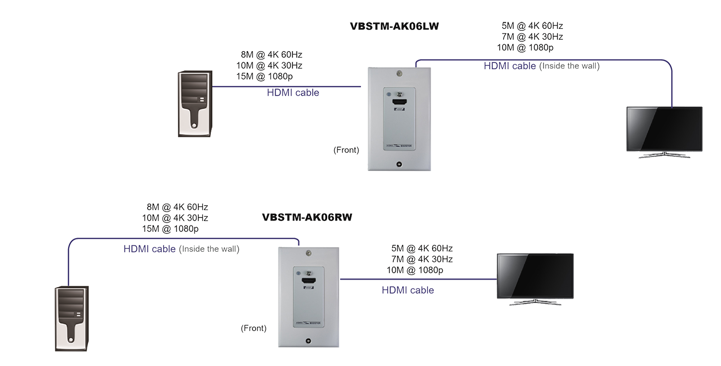 proimages/Connection_/Table_Box_-_Wall_Plate/CP-VBSTM-AK06LW__RW.png