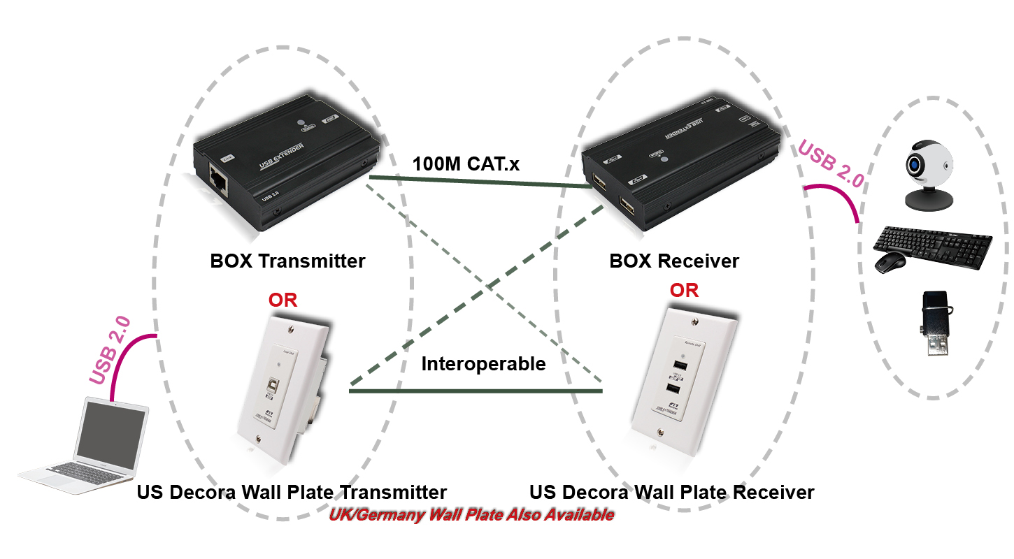 USB 2.0 Extender US Decora Type Wall Plate Over CAT.X Cable (Up To 100M)