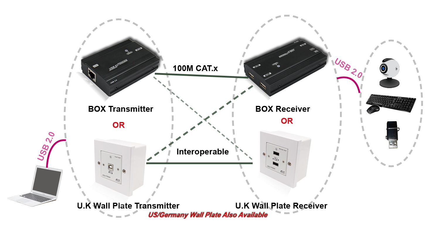 USB 2.0 Extender UK Type Wall Plate Over CAT.X Cable (Up To 100M)