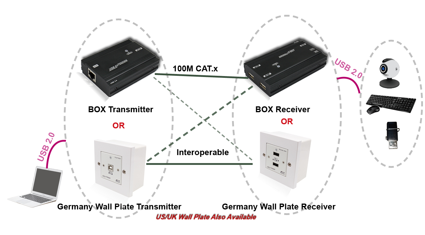 USB 2.0 Extender German Type Wall Plate Over CAT.X Cable (Up To 100M)