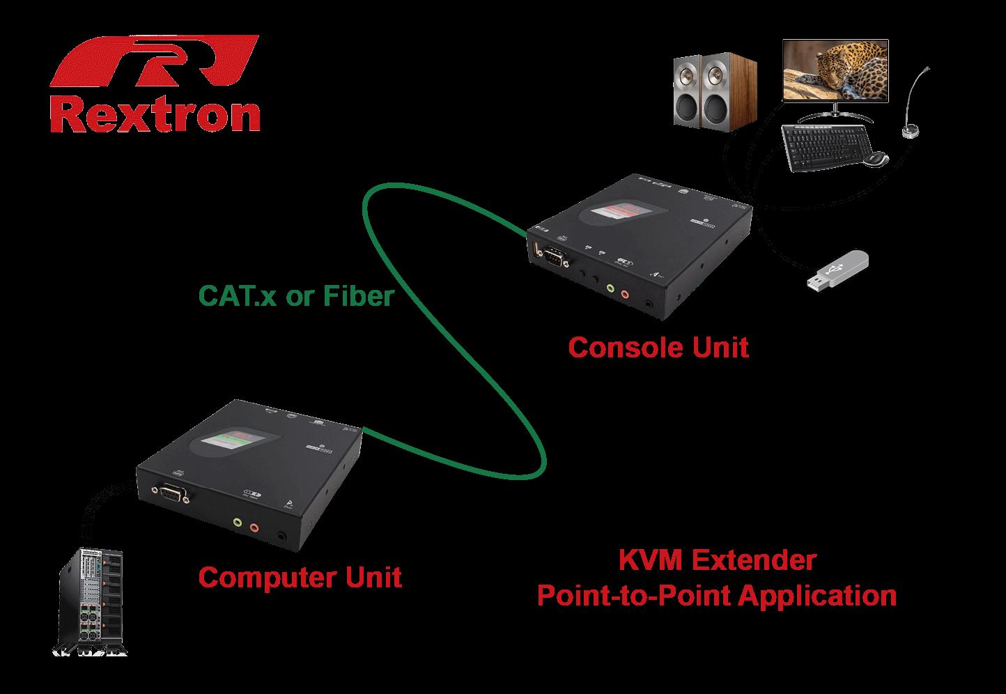 KVM Extender Application